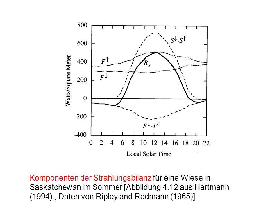Komponenten der Strahlungsbilanz für eine Wiese in Saskatchewan im Sommer [Abbildung 4.12 aus Hartmann (1994) , Daten von Ripley and Redmann (1965)]